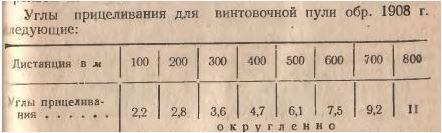 PU-chart